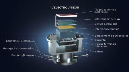 CEA – Electrolyseur